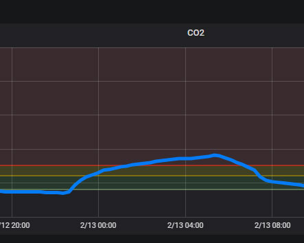graf zo sledovania CO₂