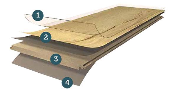 Zloženie laminátovej podlahy