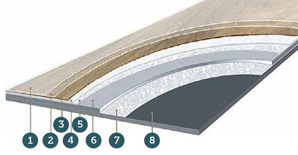 Zloženie vinylovej podlahy Moduleo