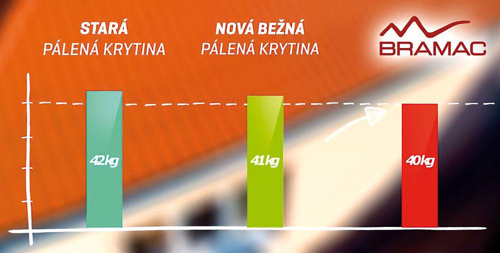 Výsledný graf hmotnosti