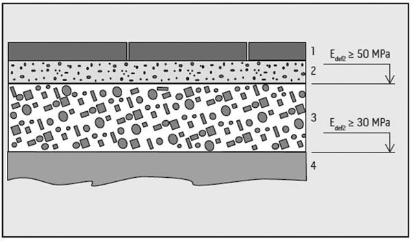 Vrstvenie pri ukladaní plošnej dlažby