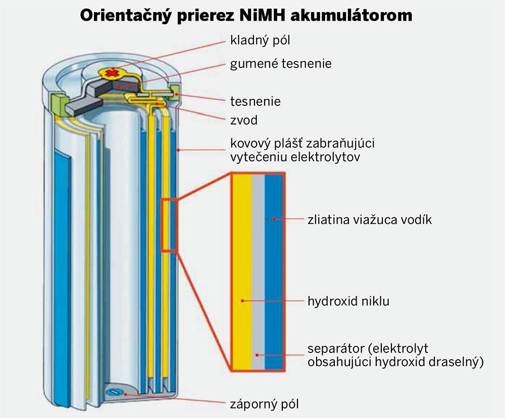 orientačný prierez batériou