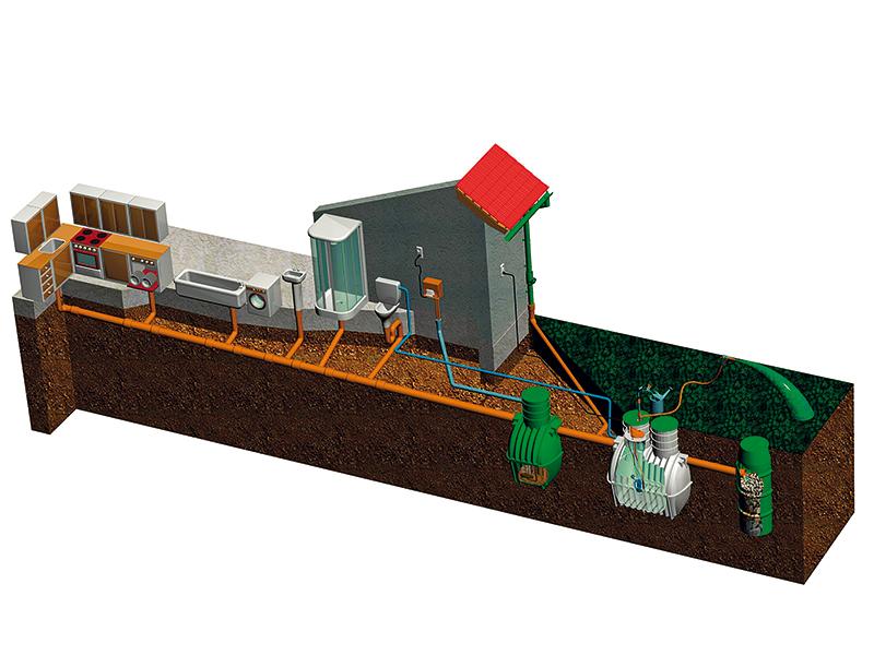Riešenie ČOV so vsakovacou studňou a zbernou nádržou. Vodu zo bernej nádrže môžete použiť na zaliatie zelených plôch.