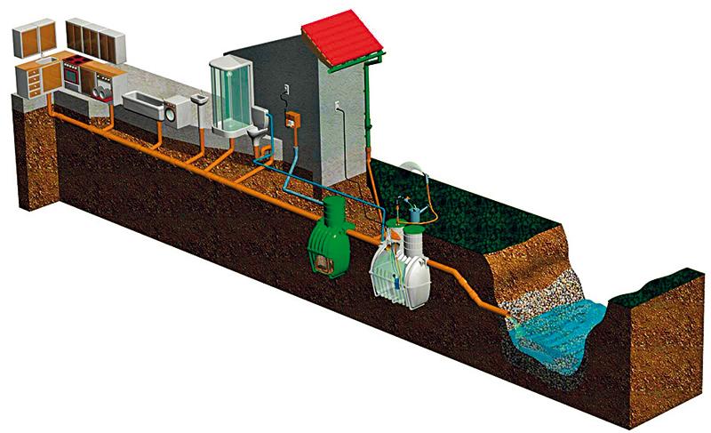 Riešenie ČOV s odvedením odpadovej vody do rieky so zbernou nádržou. Do úvahy prichádza aj riešenie bez zbernej nádrže.