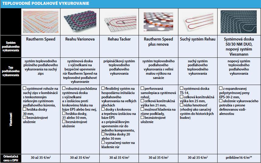 Prehľad systémov podlahového vykurovania