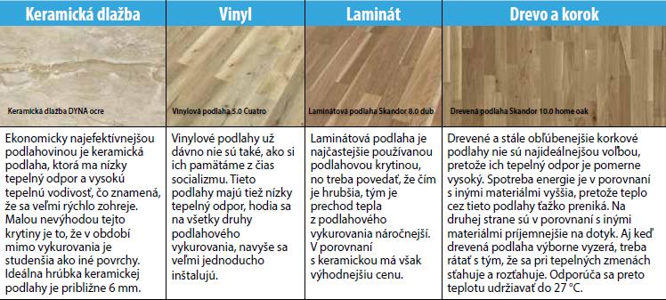 typy podlahovín na podlahové vykurovanie