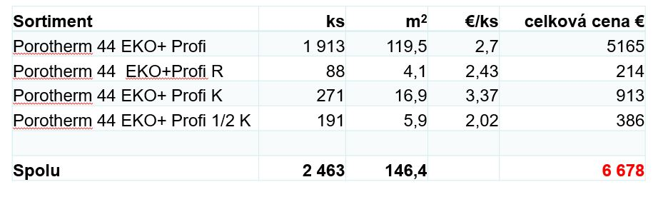 Kalkulácia s doplnkovými tehlami
