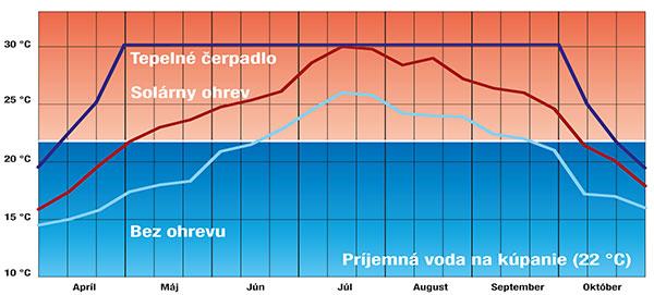 teplotný graf