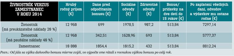 Živnosť od januára 2014