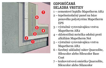 Tepelnoizolačný systém Mapetherm