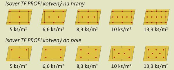 Pri kotvení izolantu do tela dosky je potrebné kotvu umiestniť do miesta, kde je lepidlo, preto je odporúčané zvýšiť plochu lepidla na 60%/