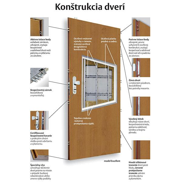 b199c89628 Dvere SHERLOCK© s dvojplášťovou konštrukciou vás ochránia aj pred požiarom.  Pred vniknutím ohňa z vonku chránia až 30 minút