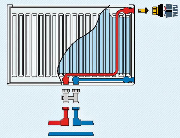 Jednorúrkové stredové pripojenie Vykurovacia voda sa od spojky privádza k termostatickému radiátorovému ventilu. Ak je ventil otvorený, prúdi voda ďalej do radiátora. Výstup vykurovacieho média prebieha cez druhú časť spojky späť do vykurovacieho systému.
