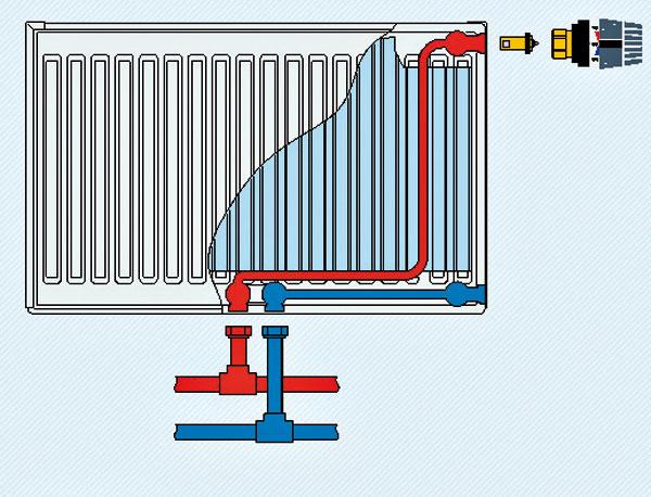 Dvojrúrkové stredové pripojenie Radiátor je pripojený na potrubie naspodku pomocou dvojitej závitovej spojky priamej alebo rohovej, podľa toho, či potrubie vedie v podlahe alebo v stene. Na spojke možno nastaviť prietok vody a má aj vypúšťací ventil.
