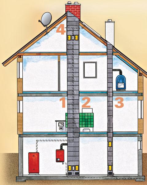 Pri navrhovaní treba naprojektovať základ päty komína, ktorý si vyžaduje zvýšenú nosnosť. Platí to aj pre iné ťažké technické zariadenia, napríklad zásobníky vody.
