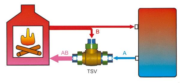 akumulačná nádrž alebo vykurovací systém